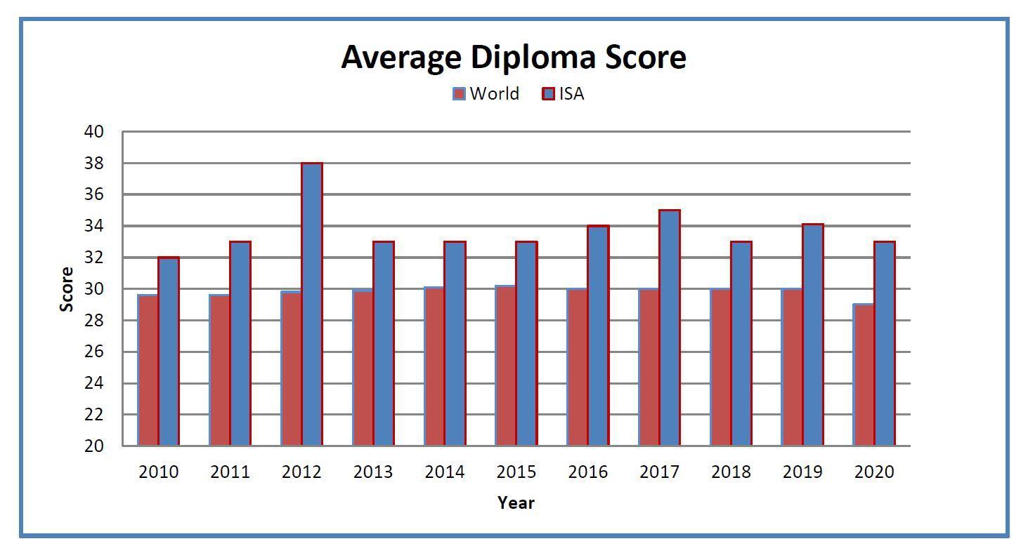 Average Diploma Score